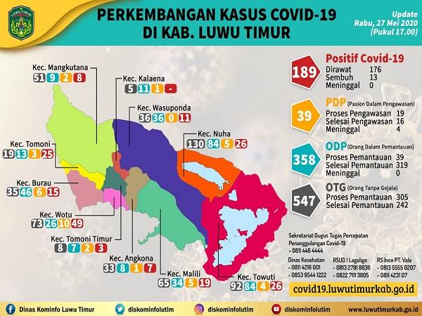 Update Covid -19 di Kabupaten Luwu timur per 27 Mei 2020