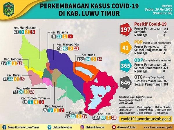 Update Perkembangan Covid-19 di Kabupaten Luwu Timur per 30 Mei 2020